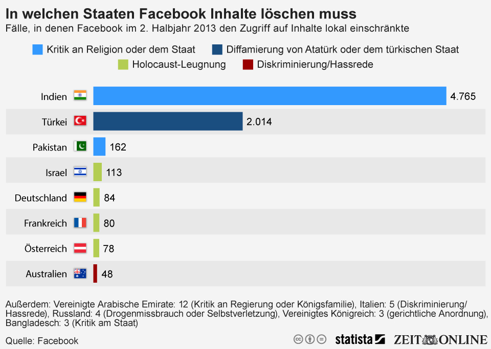 Infografik: In diesen Ländern musste Facebook Inhalte sperren   Statista
