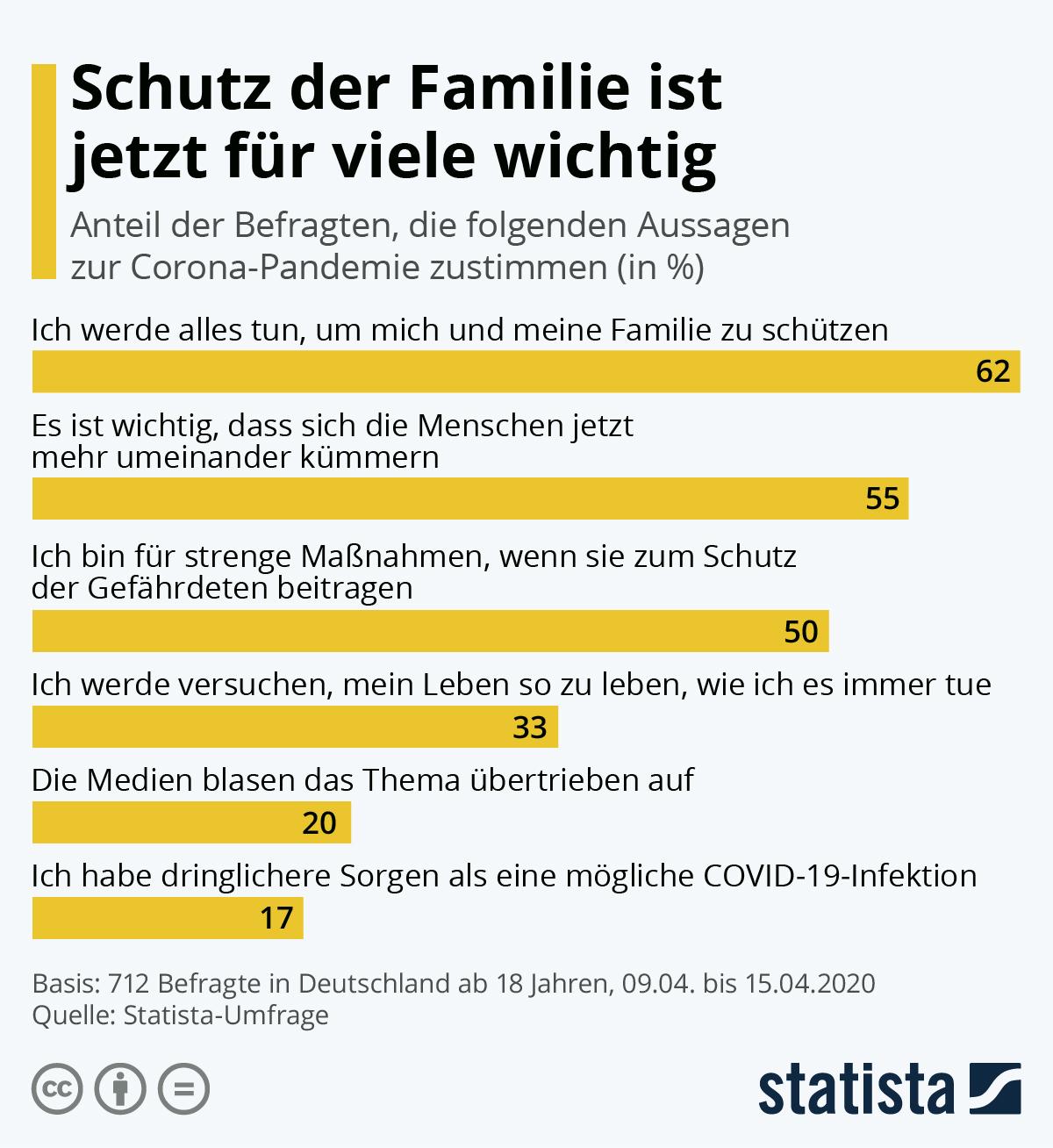 Infografik: Schutz der Familie ist jetzt für viele wichtig | Statista