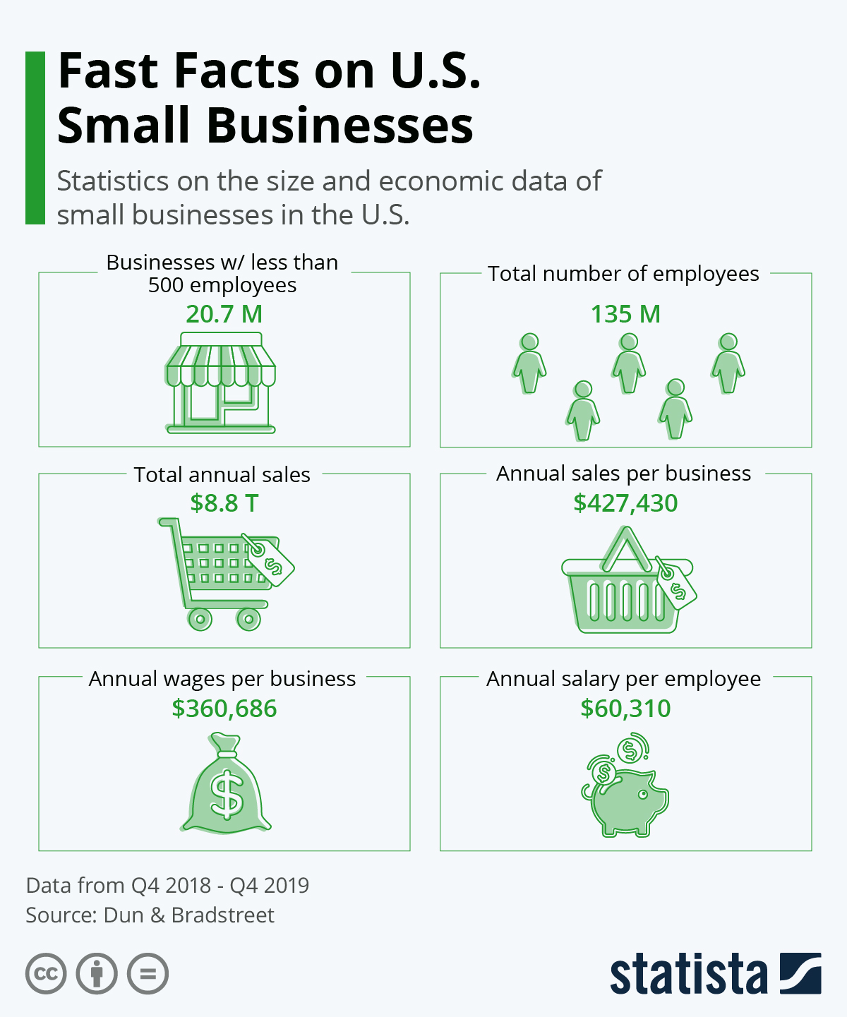 Infographic: Fast Facts on U.S. Small Businesses | Statista