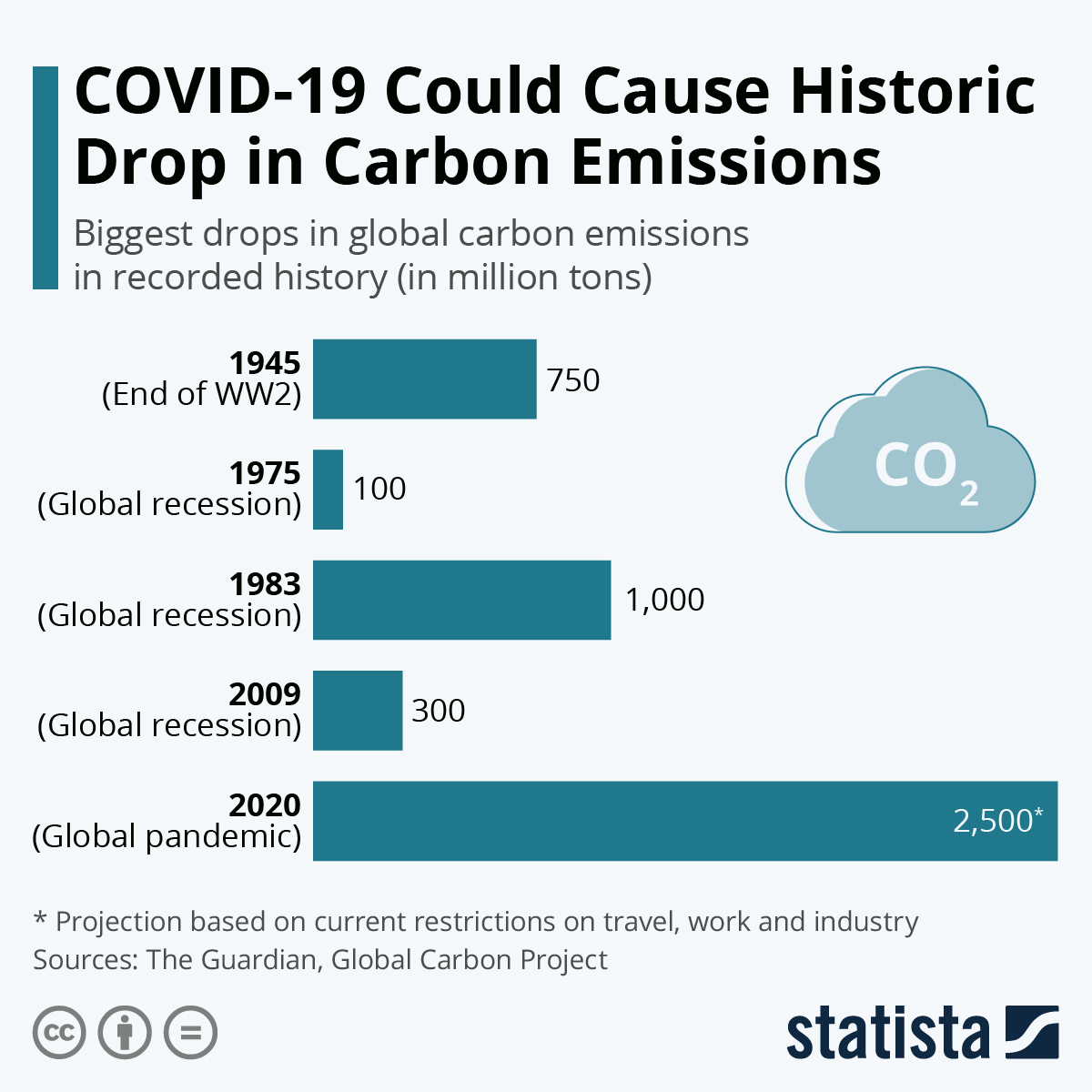 Infographic: COVID-19 Could Cause Historic Drop in Carbon Emissions | Statista