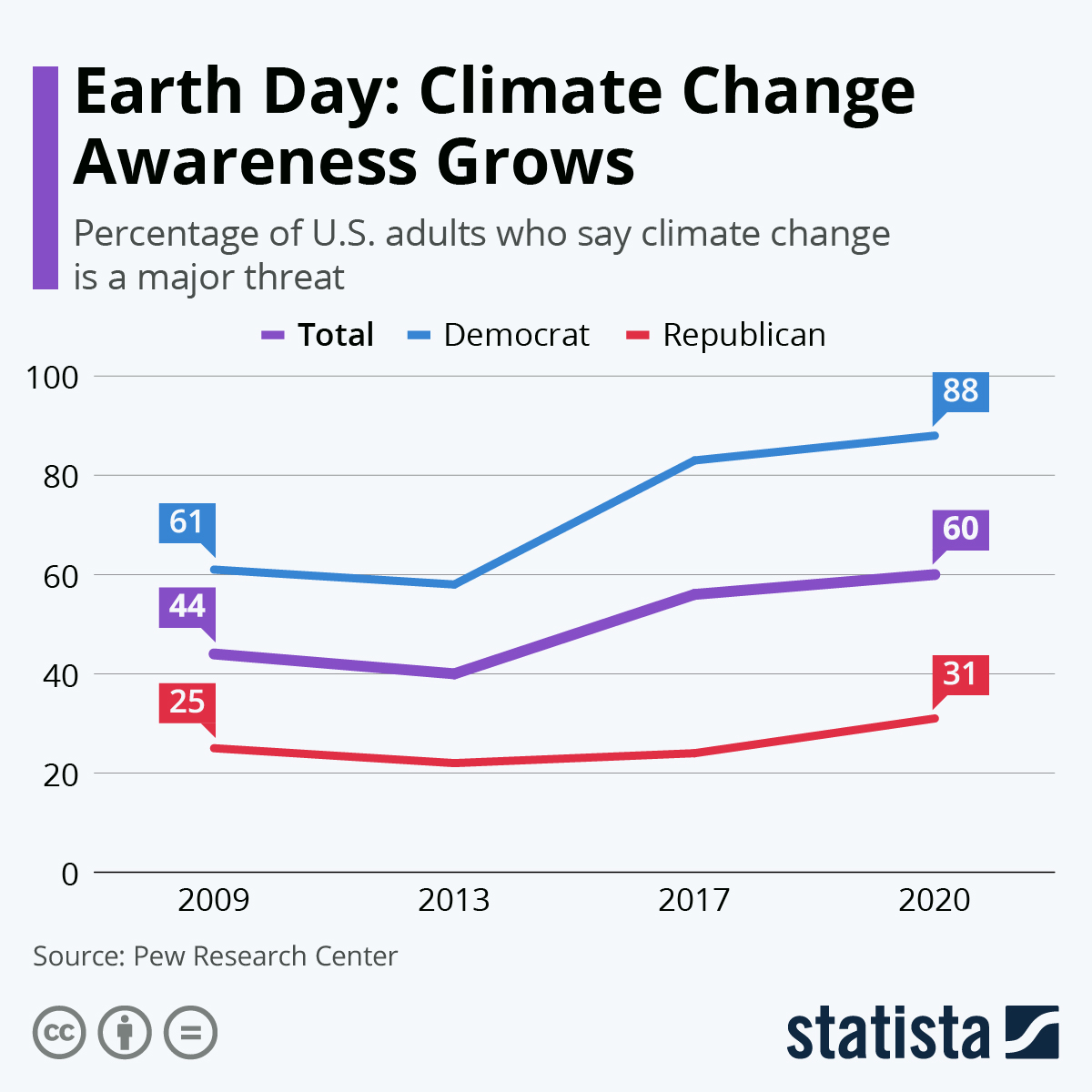 Infographic: Earth Day: Climate Change Awareness Grows   Statista