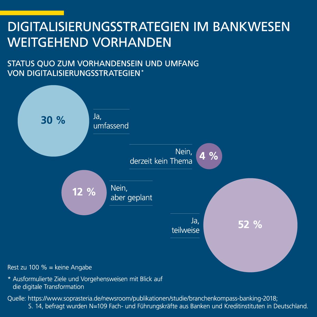 Infografik: Digitalisierungsstrategien im Bankwesen weitgehend vorhanden   Statista