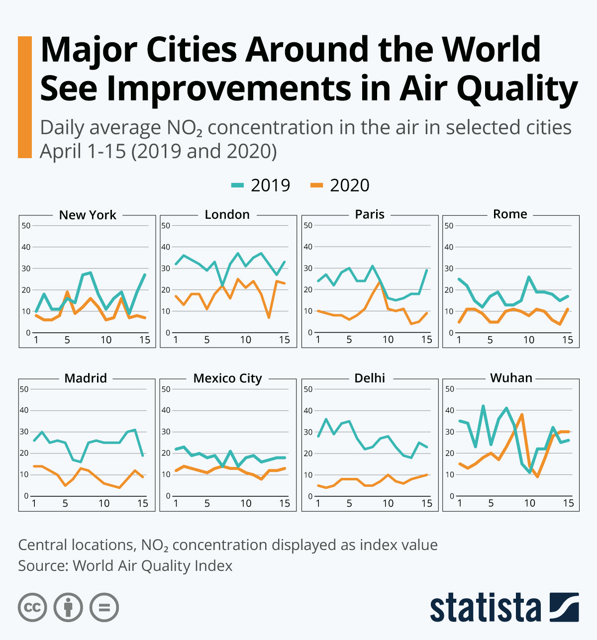 Infographic: Major Cities Around the World See Improvements in Air Quality | Statista
