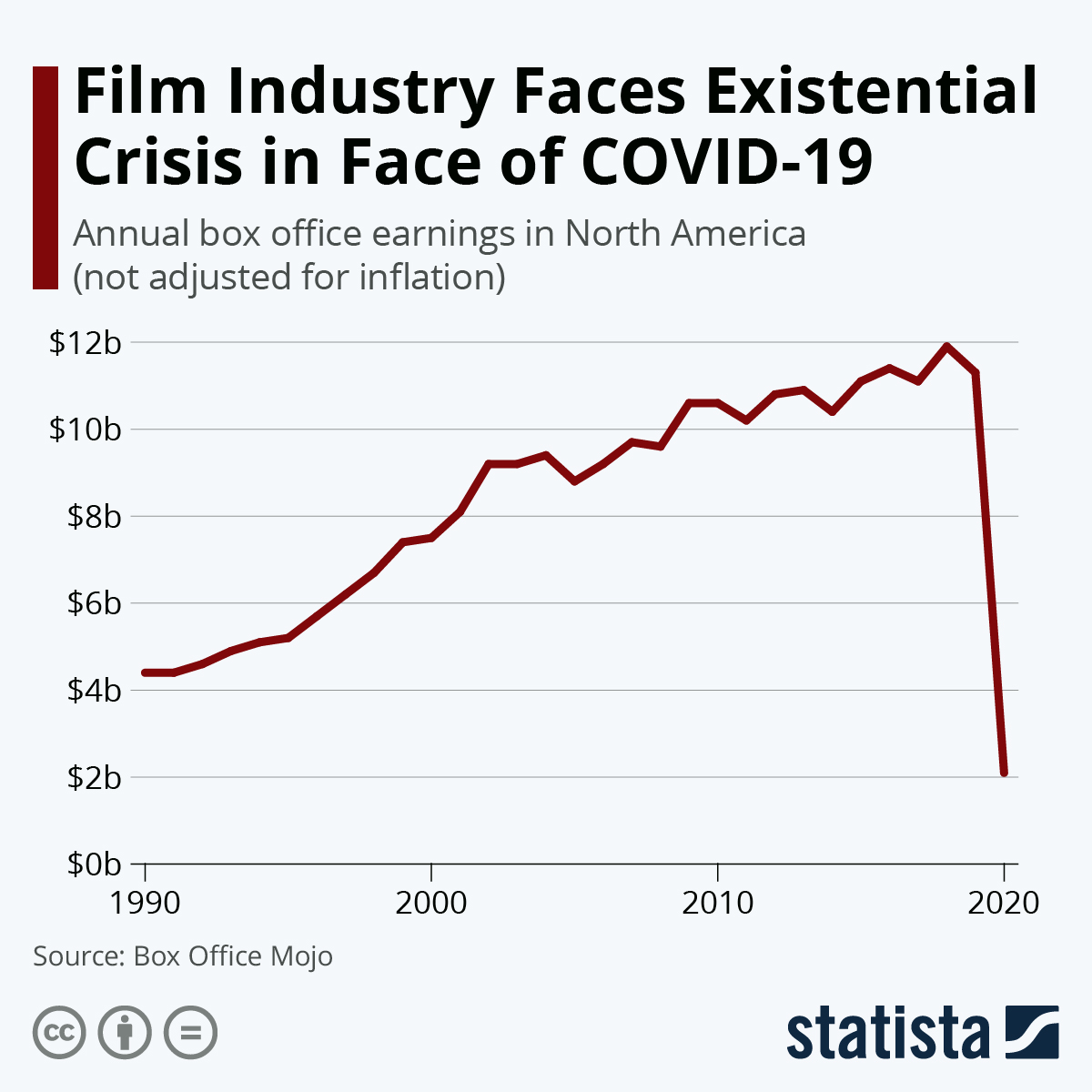 Infographic: Film Industry Faces Existential Crisis in Face of COVID-19 | Statista
