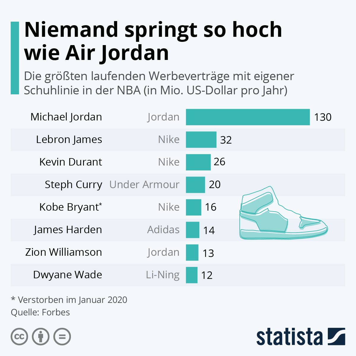 Infografik: Niemand springt so hoch wie Air Jordan   Statista