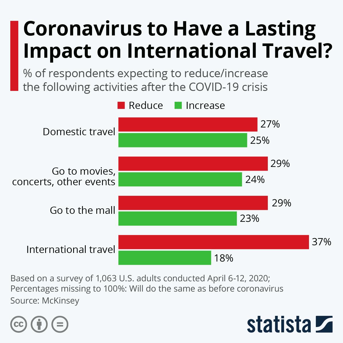 Infographic: Coronavirus to Have a Lasting Impact on International Travel? | Statista