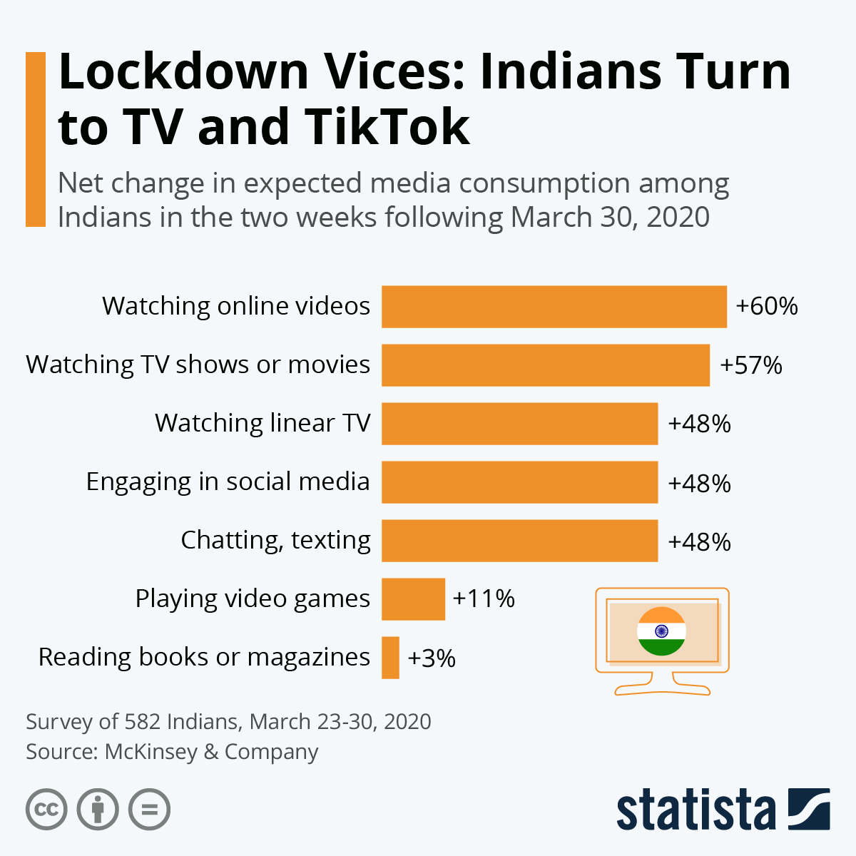 Infographic: Lockdown Vices: Indians Turn to TV and TikTok | Statista