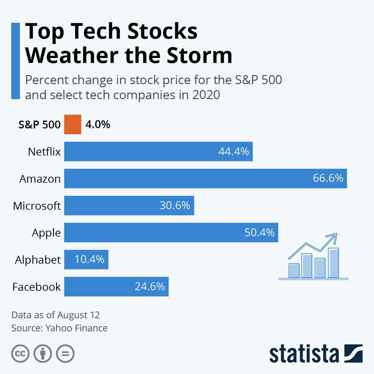 Infographic: Top Tech Stocks Weather the Storm   Statista