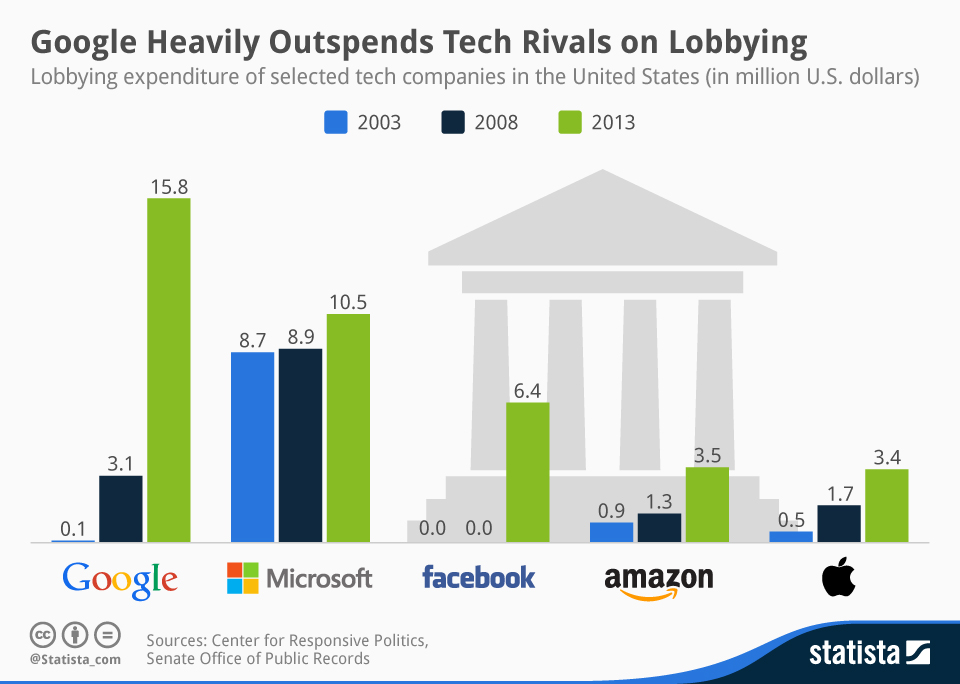 Infographic: Google Heavily Outspends Tech Rivals on Lobbying | Statista