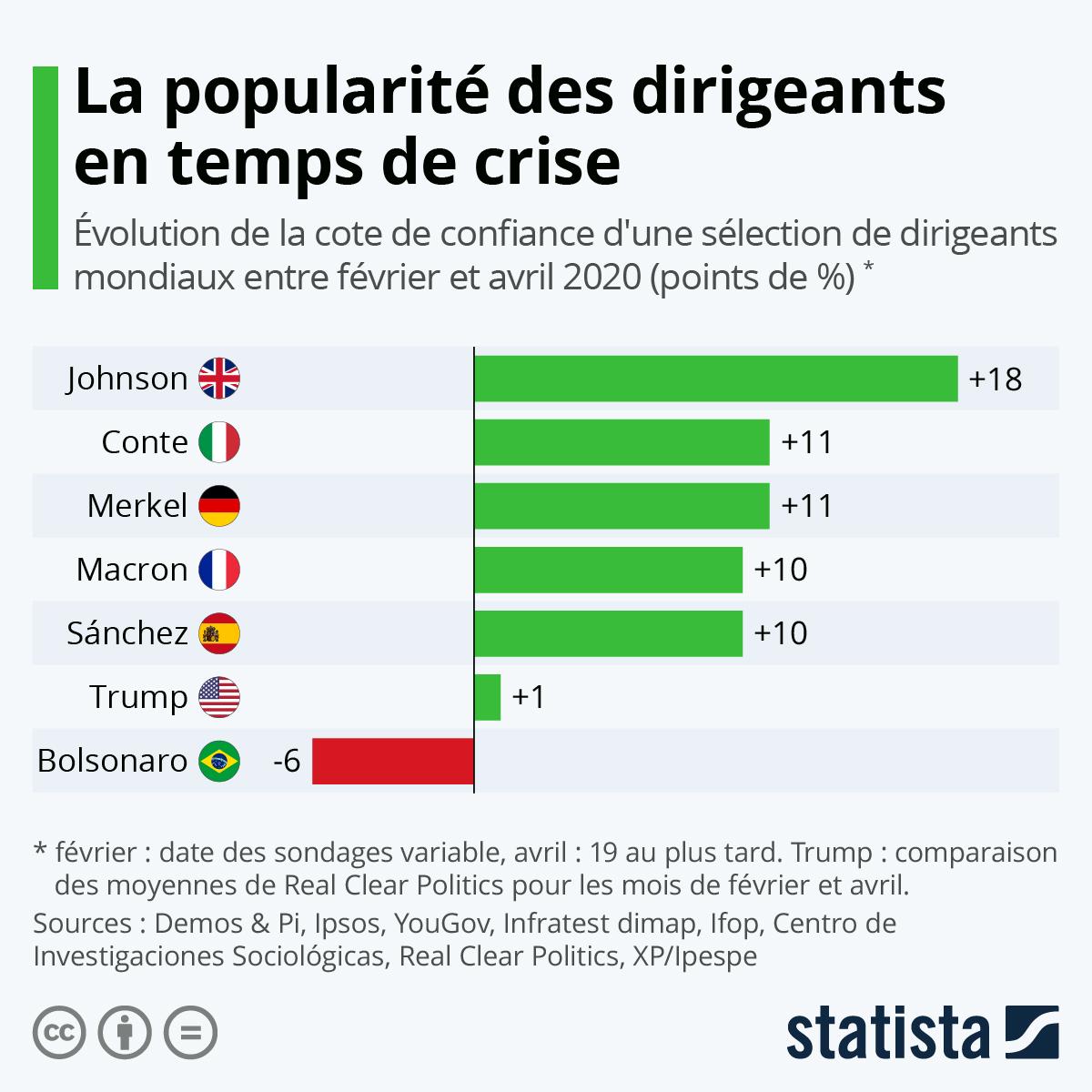 Infographie: La popularité des dirigeants en temps de crise | Statista