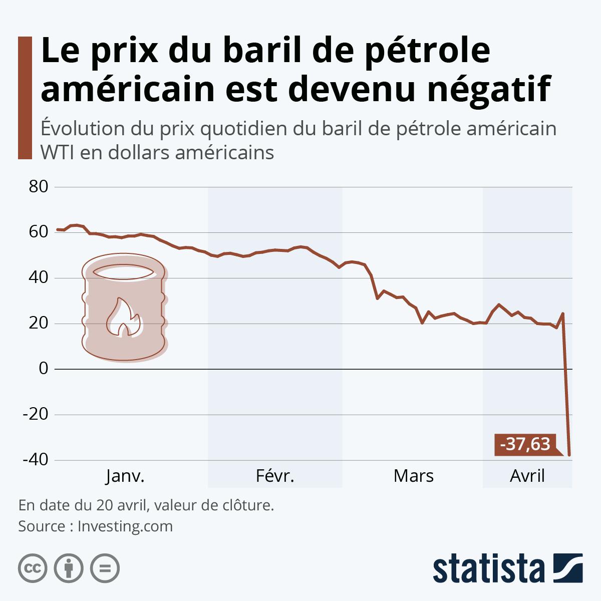 Infographie: Le prix du baril de pétrole américain est devenu négatif   Statista