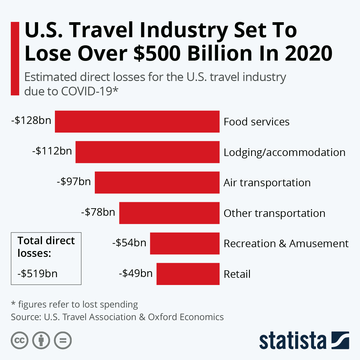 Infographic: U.S. Travel Industry Set To Lose Over $500 Billion In 2020 | Statista