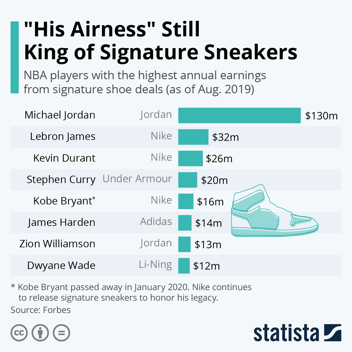 """Infographic: """"His Airness"""" Still King of Signature Sneakers 