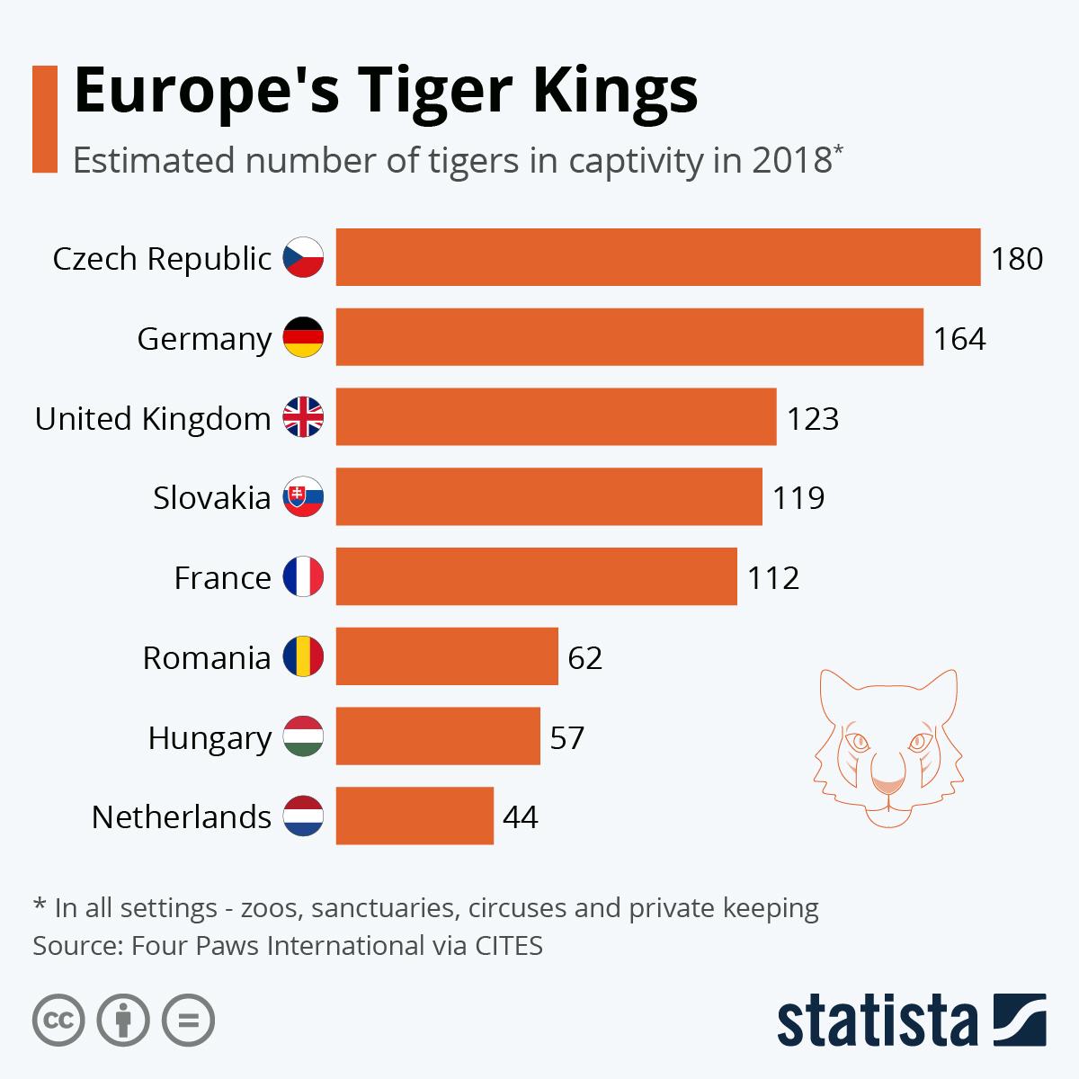 Infographic: Europe's Tiger Kings | Statista