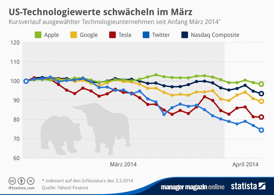 Infografik: US-Technologiewerte schwächeln im März | Statista