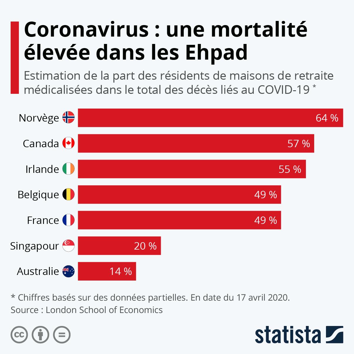 Infographie: Coronavirus : une mortalité élevée dans les Ehpad | Statista