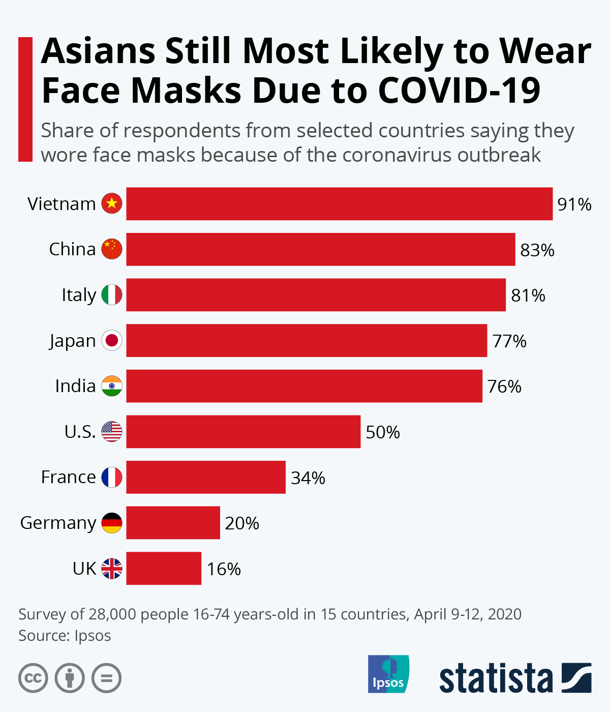 Infographic: Asians Still Most Likely to Wear Face Masks Due to COVID-19 | Statista