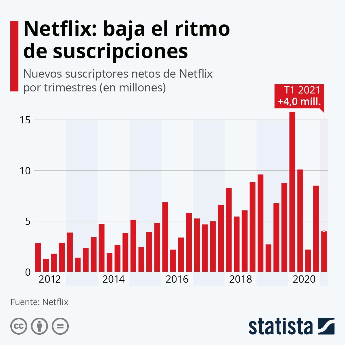 Infografía: Netflix suma 2,2 millones de nuevas suscripciones, menos de las esperadas | Statista