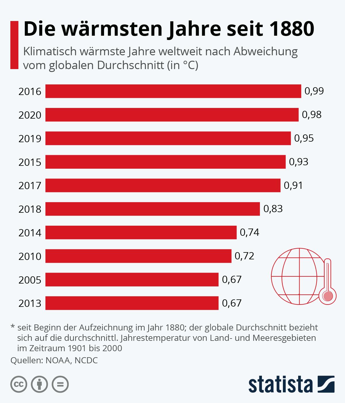 Infografik: Auf der Erde wird es immer heißer | Statista