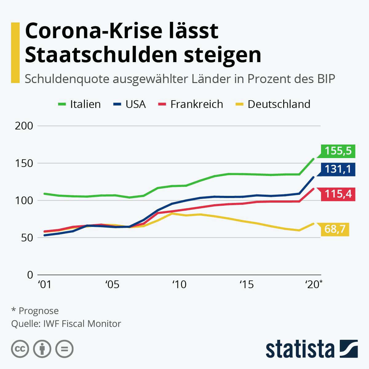 Infografik: Corona-Krise lässt Staatsschulden steigen | Statista
