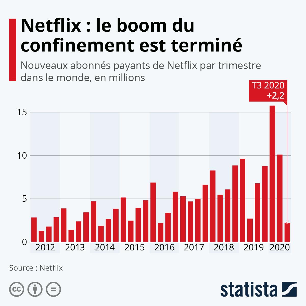 Infographie: Netflix enregistre un record de nouveaux abonnés | Statista