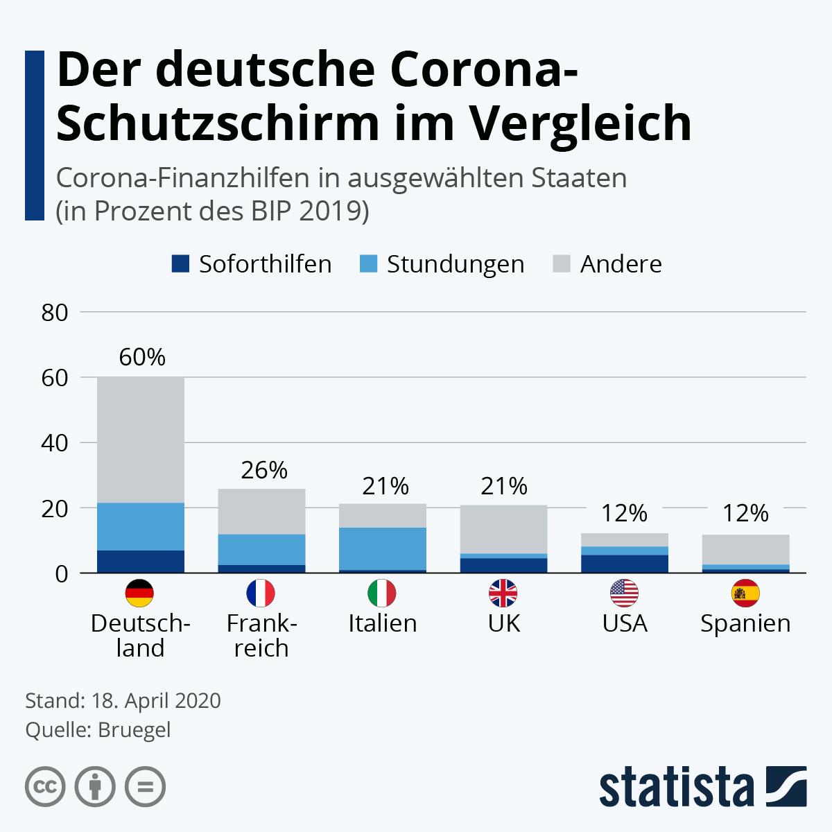 Der deutsche Corona-Schutzschirm im Vergleich | Statista