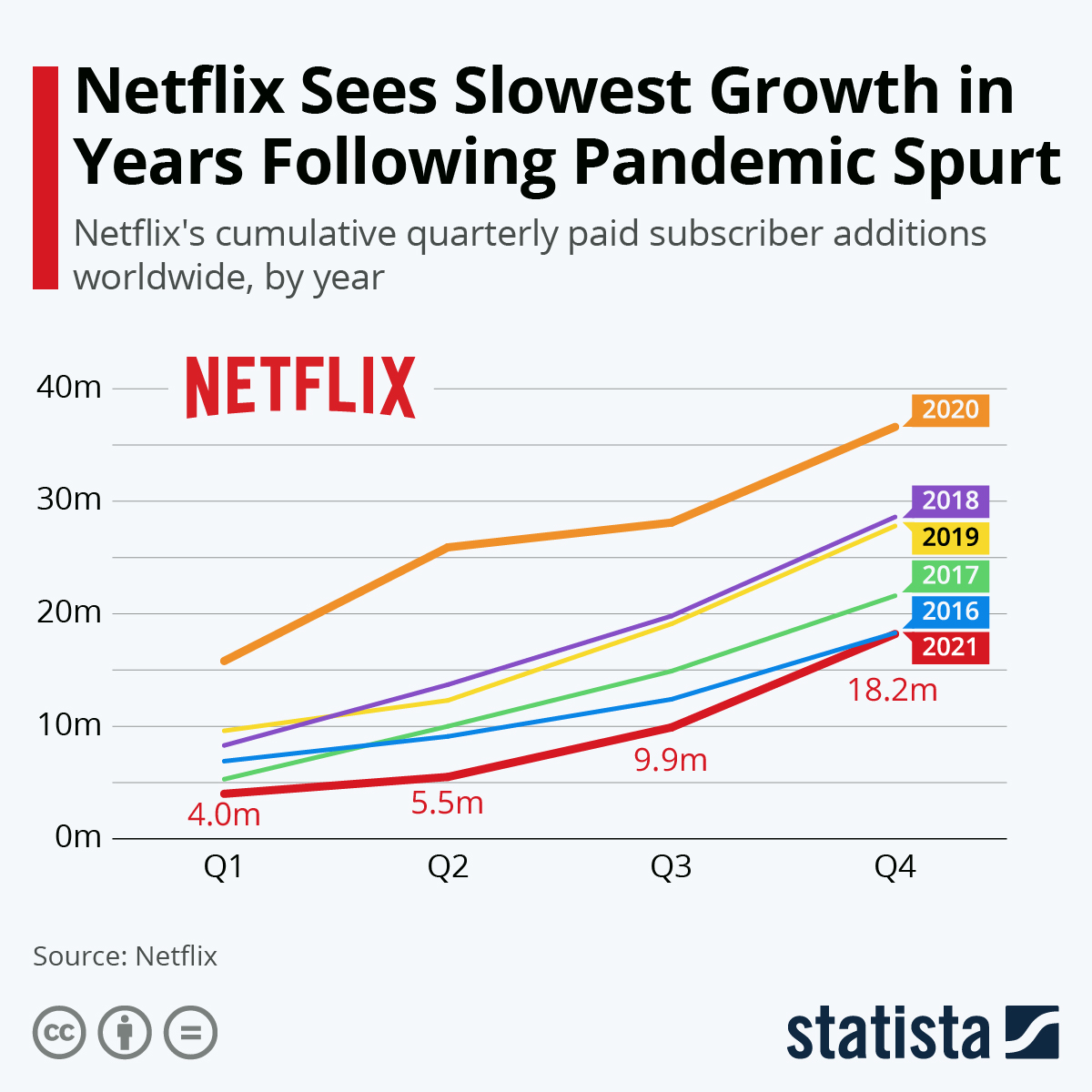 Infographic: Netflix Growth Re-Accelerates to Round Off 2020 | Statista
