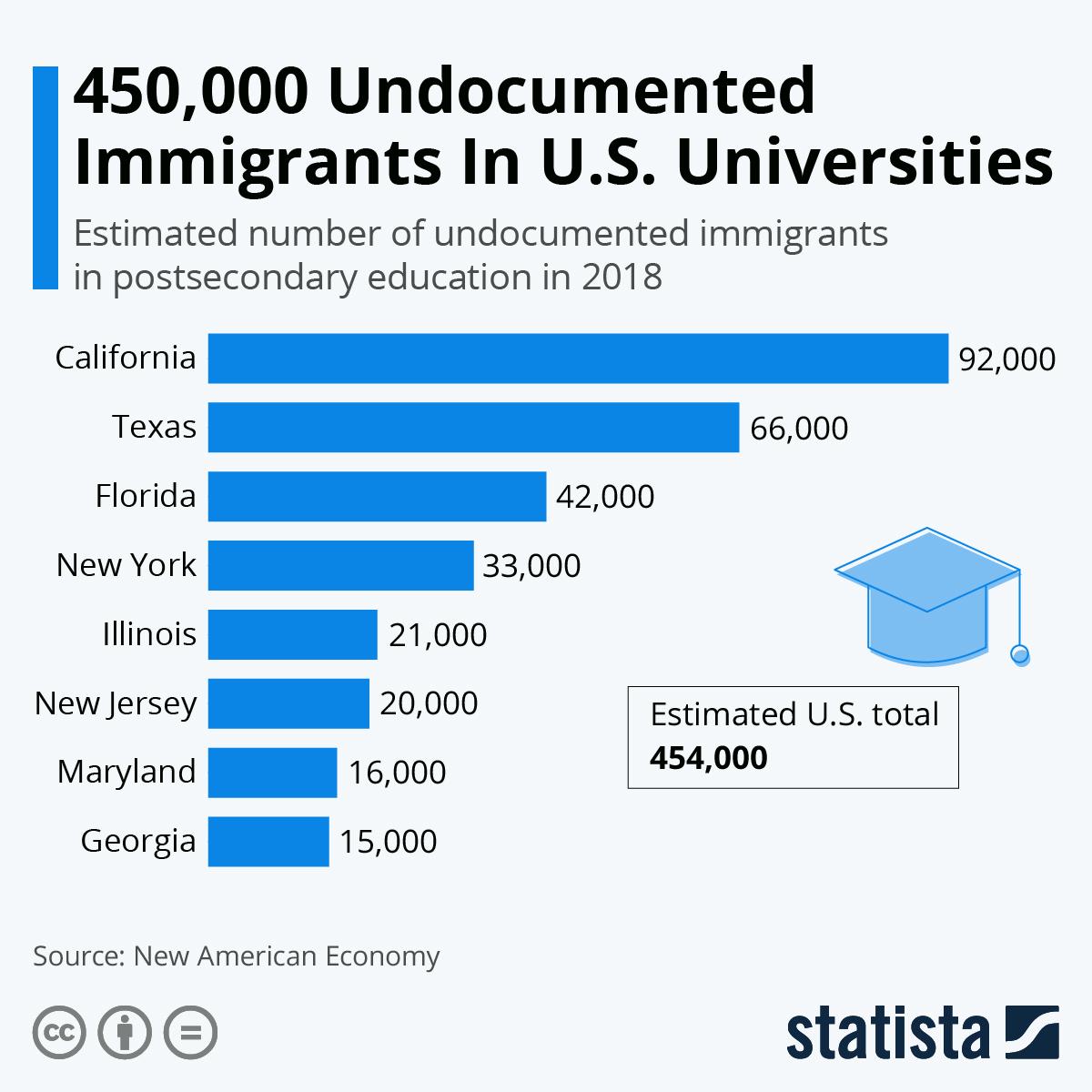 Infographic: 450,000 Undocumented Immigrants In U.S. Universities | Statista