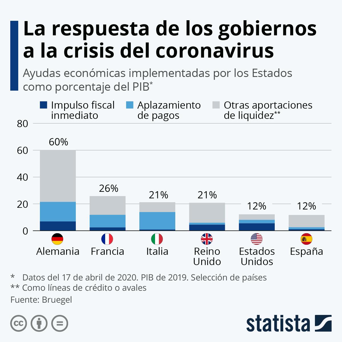 Infografía: ¿Cuánto invierten los gobiernos en rescatar a las economías? | Statista