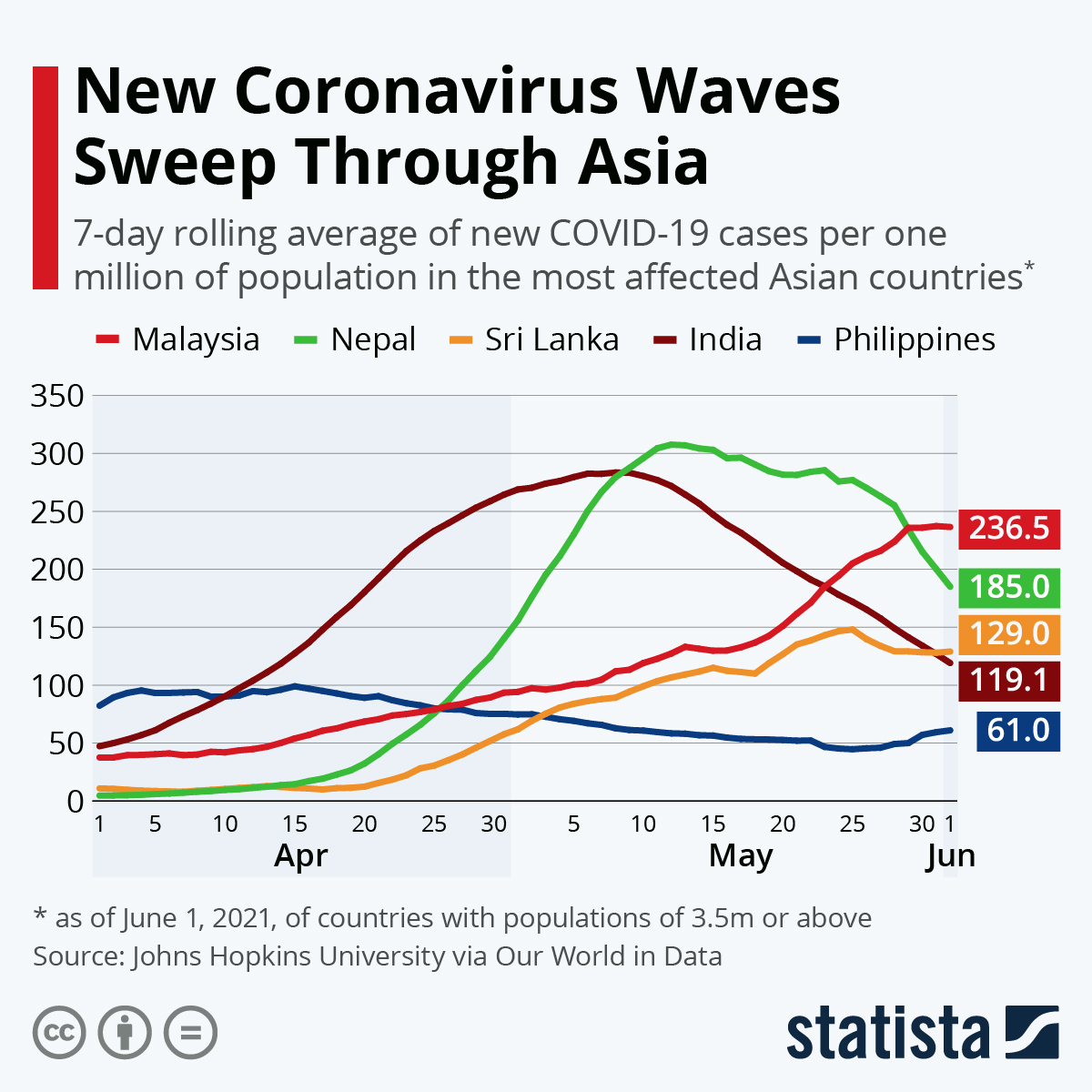 Infographic: New Coronavirus Waves Sweep Through Asia | Statista