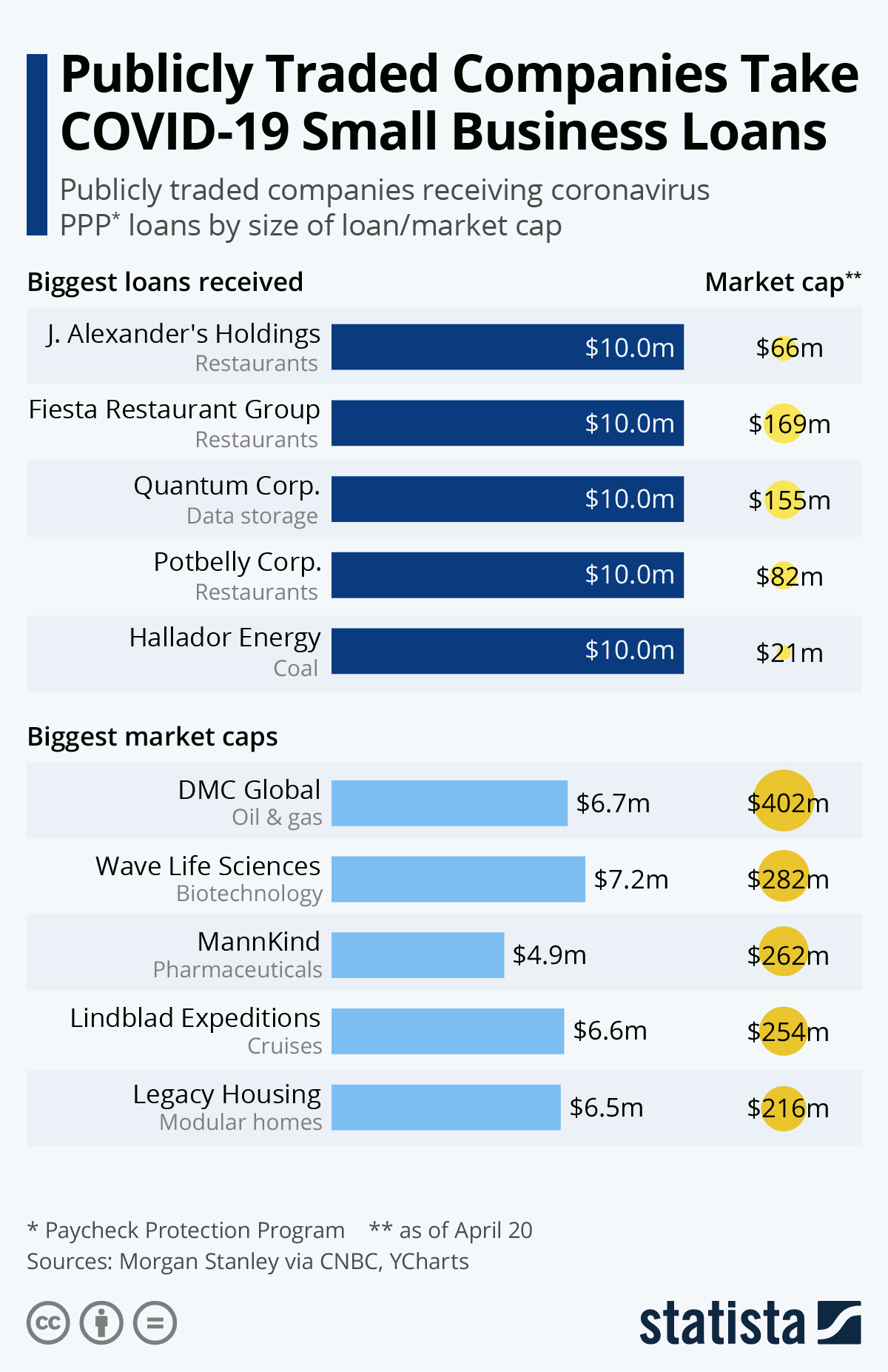 Infographic: Publicly Traded Companies Take COVID-19 Small Business Loans | Statista