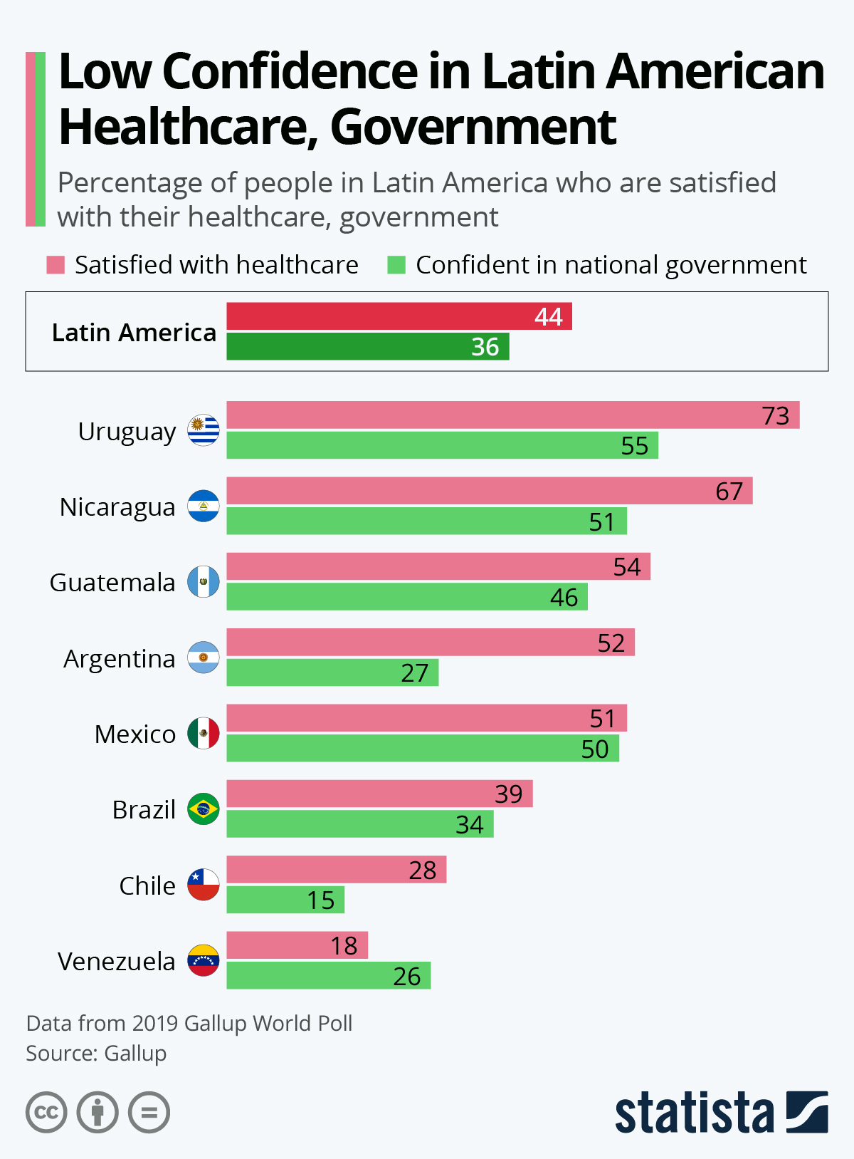 Infographic: Low Confidence in Latin American Healthcare, Government | Statista