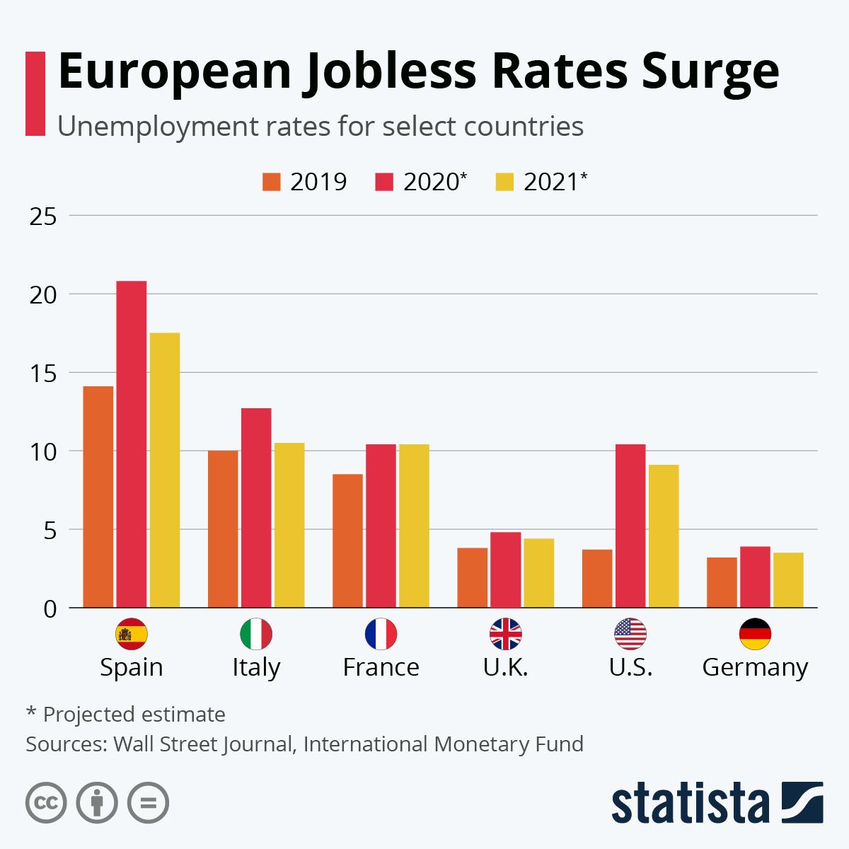 Infographic: European Jobless Rates Surge   Statista