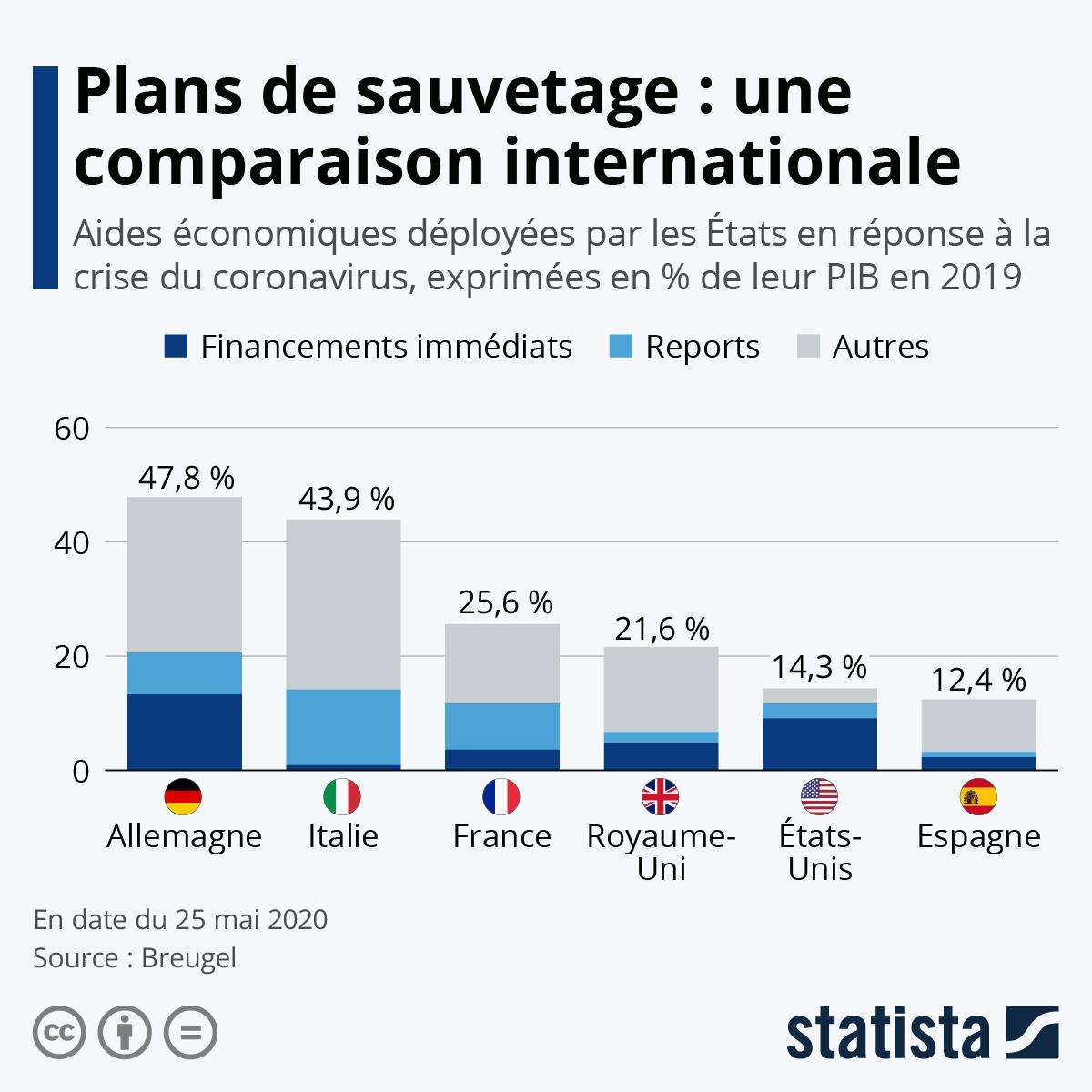 Infographie: Plans de sauvetage : une comparaison internationale | Statista