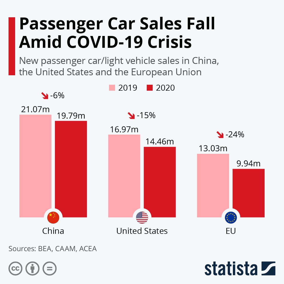 Infographic: Passenger Car Sales Plummet Amid COVID-19 Crisis | Statista