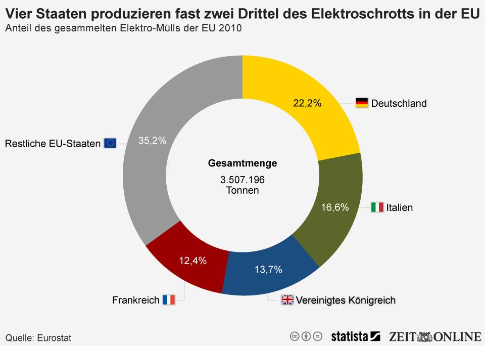 Infografik: Vier Staaten produzieren fast zwei Drittel des Elektroschrotts in der EU | Statista