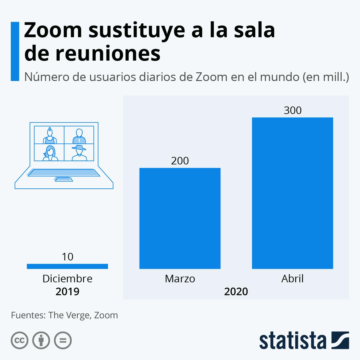 Infografía: Zoom sustituye a la sala de reuniones | Statista