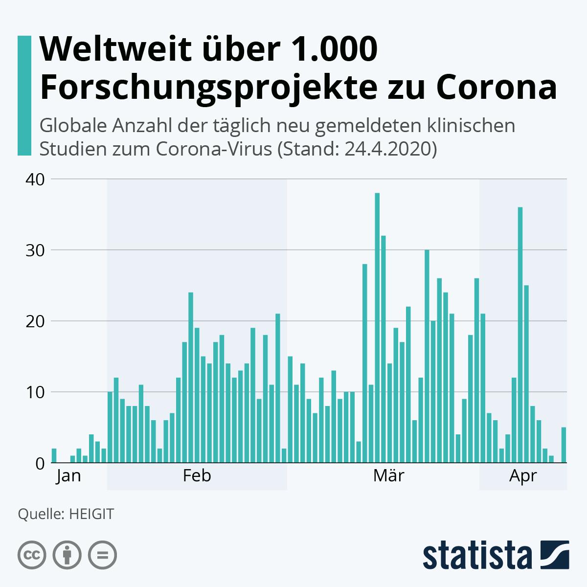 Infografik: Weltweit über 1.000 Forschungsprojekte zu Corona | Statista