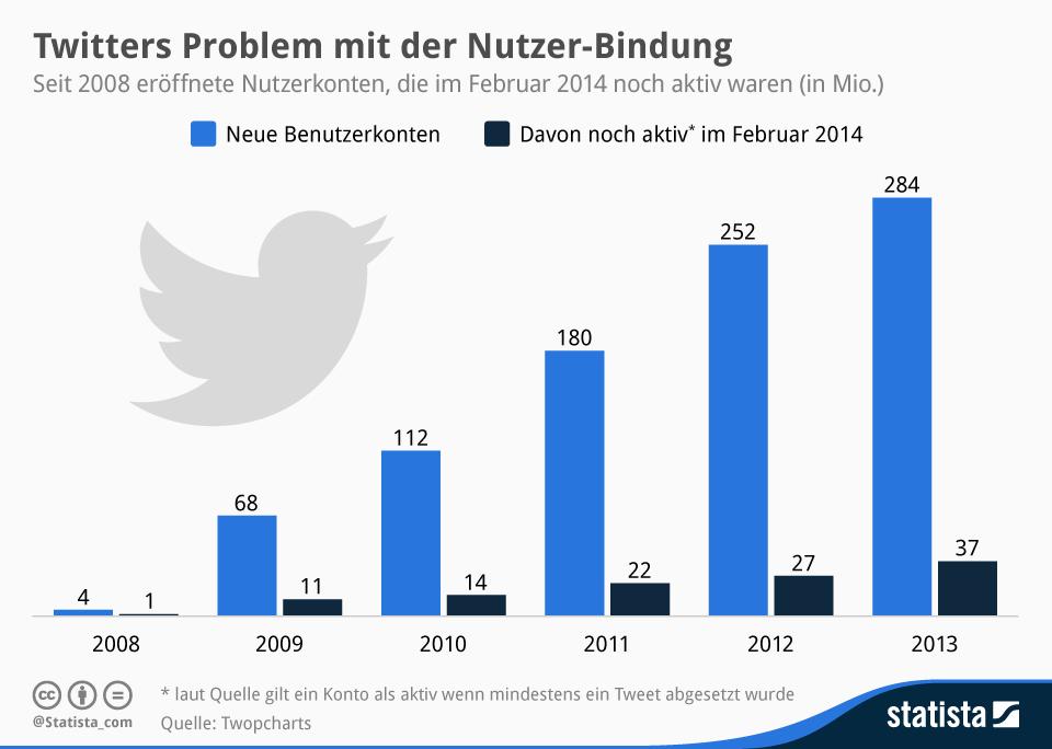 Infografik: Twitters Problem mit der Nutzer-Bindung | Statista