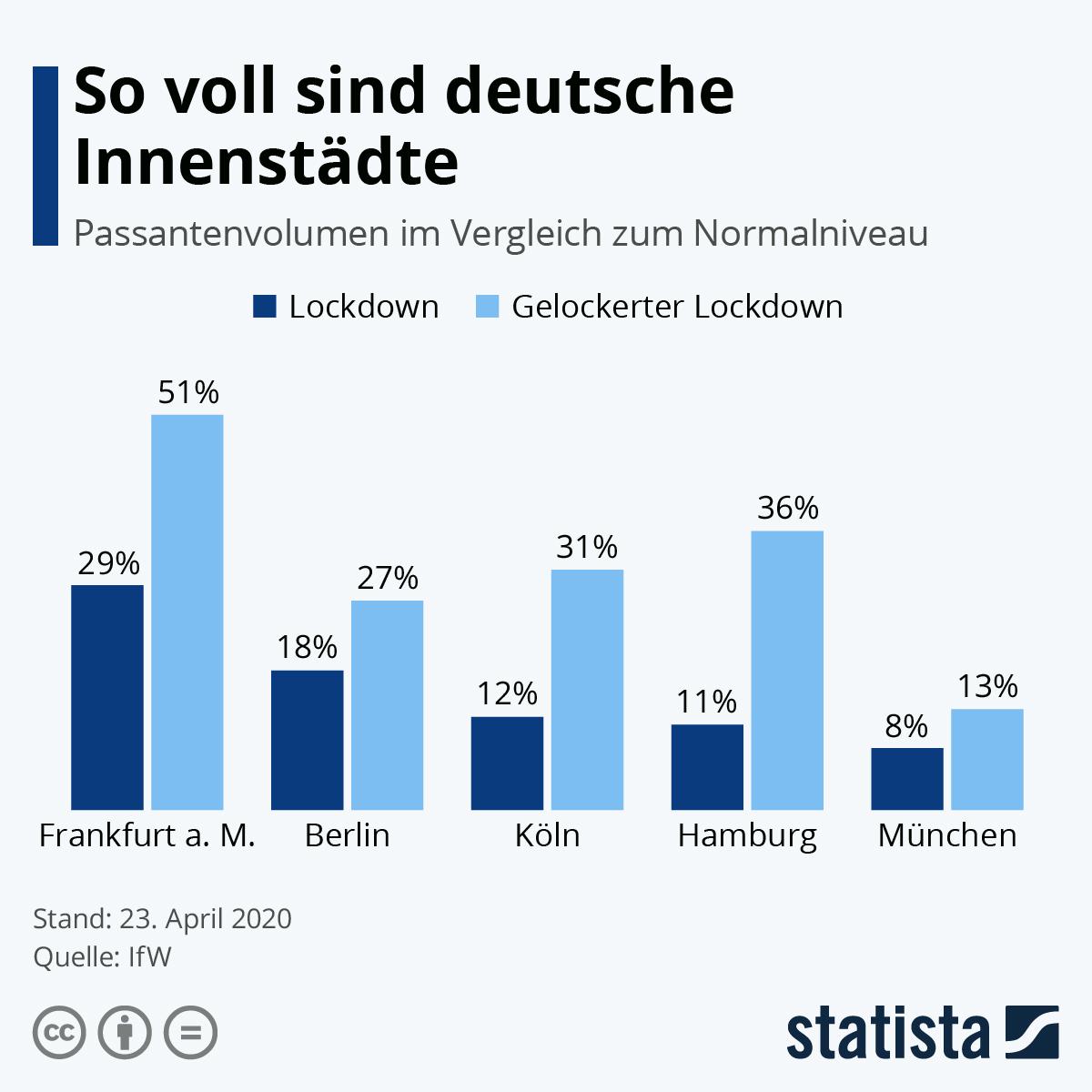 Infografik: So voll sind deutsche Innenstädte | Statista