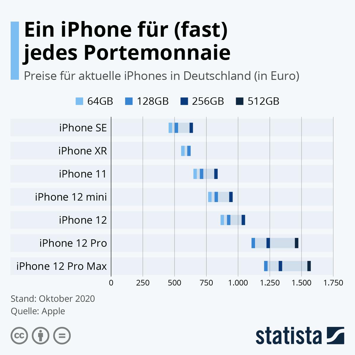 Infografik: Ein iPhone für (fast) jedes Portemonnaie | Statista