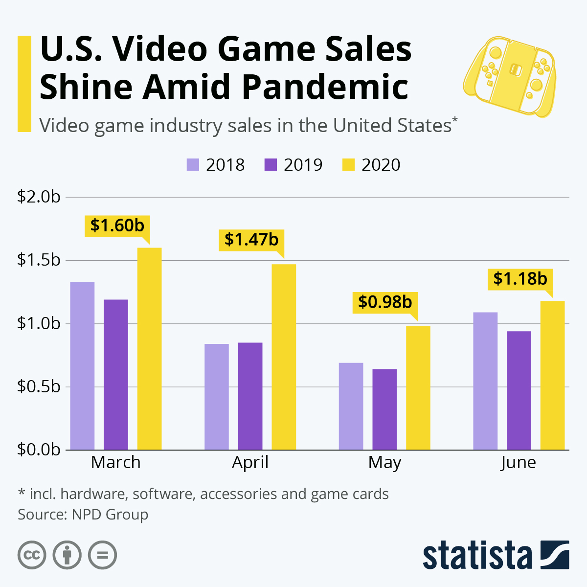 Infographic: U.S. Video Game Sales Shine Amid Pandemic | Statista