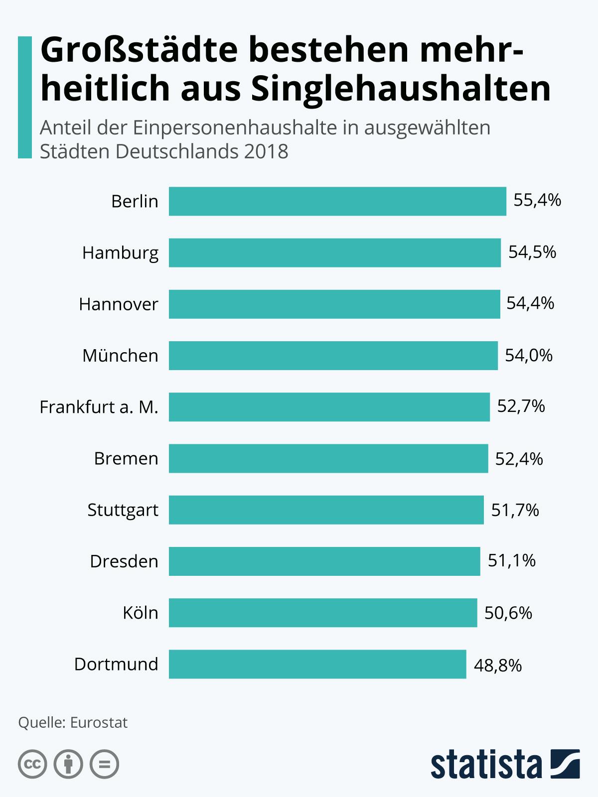 Infografik: Großstädte bestehen mehrheitlich aus Singlehaushalten   Statista