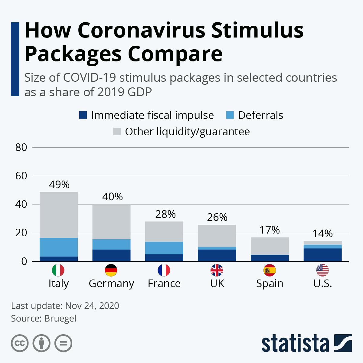 Infographic: How Coronavirus Stimulus Packages Compare | Statista