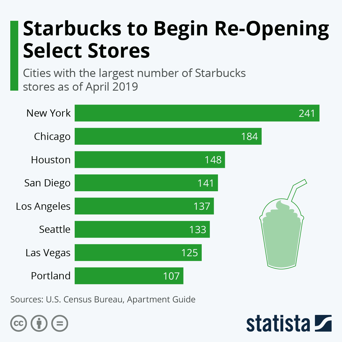 Infographic: Starbucks to Begin Re-Opening Select Stores | Statista