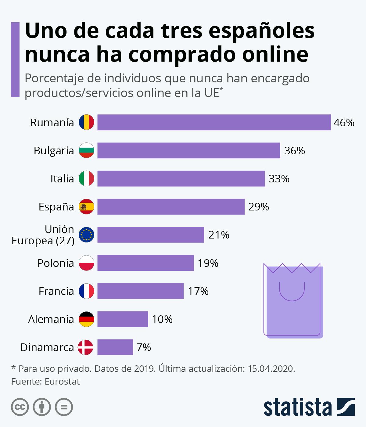 Infografía: Uno de cada tres españoles nunca ha comprado online | Statista