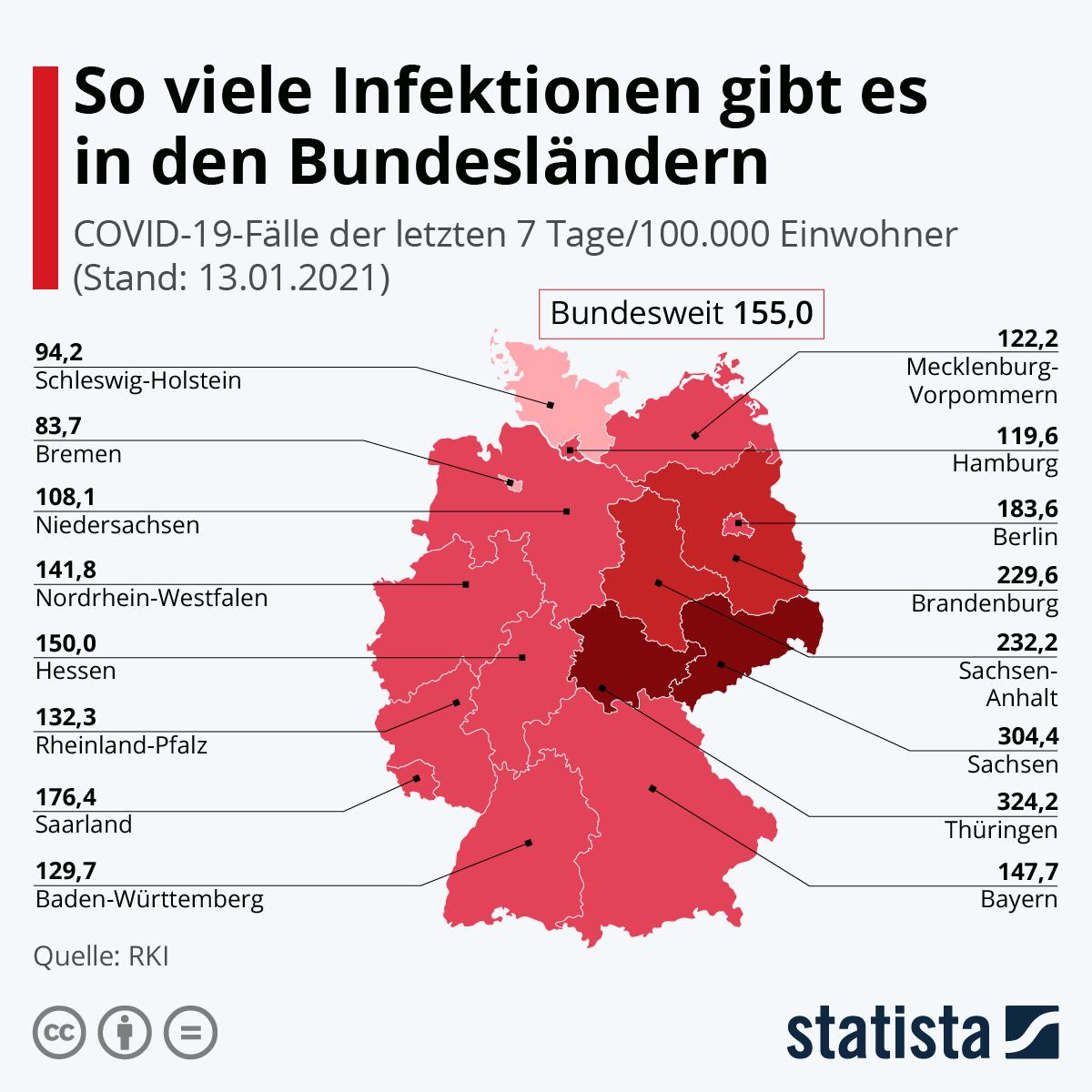 Coronavirus: Die Infektionsrate in den Bundesländern | Statista