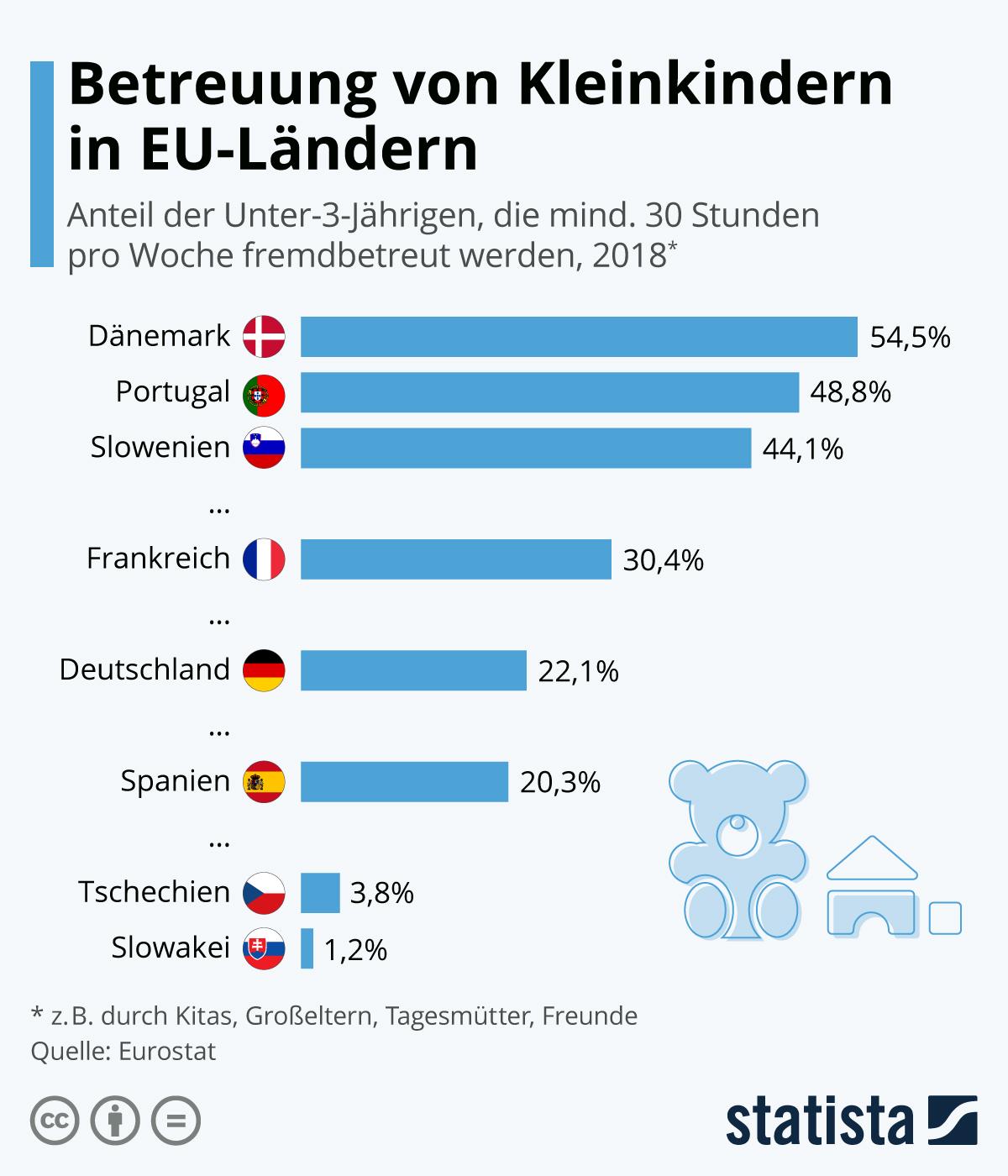 Infografik: Betreuung von Kleinkindern in EU-Ländern | Statista