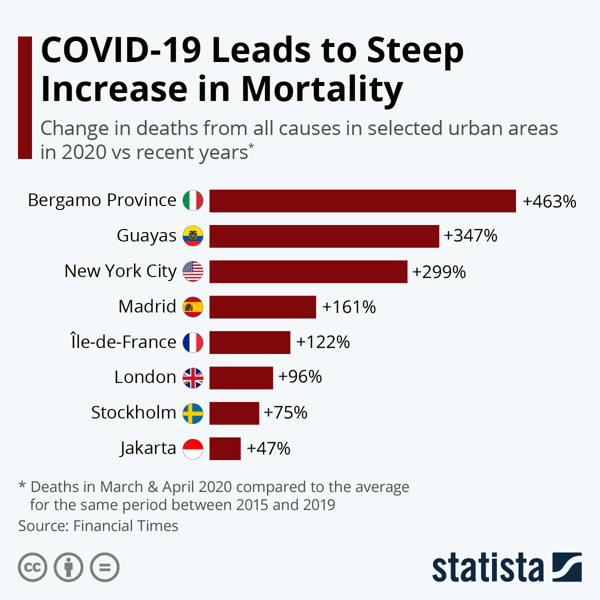 Infographic: COVID-19 Leads To Steep Increase In Mortality   Statista