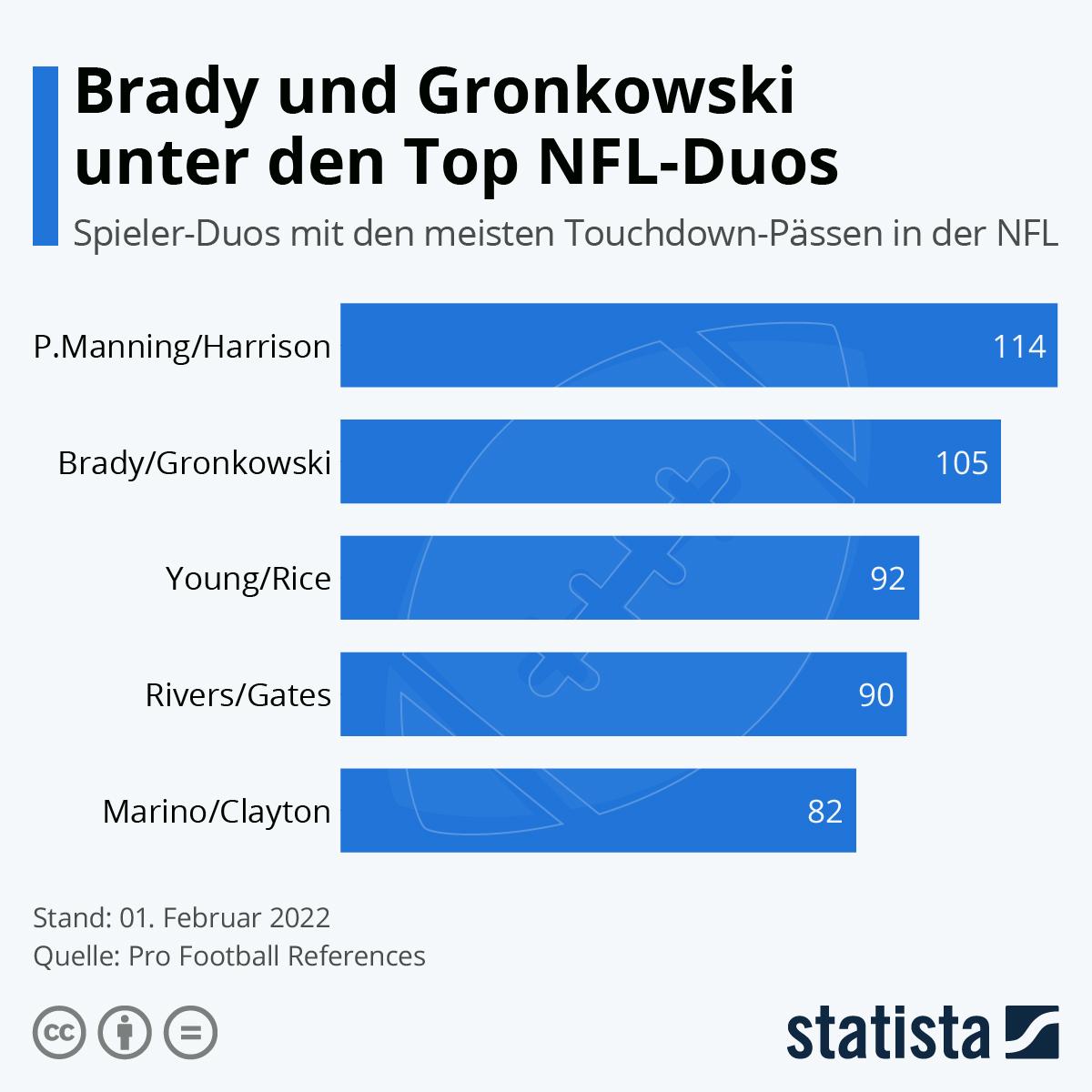 Infografik: Brady und Gronkowski unter den Top NFL-Duos | Statista
